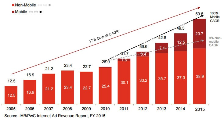 Internet Advertising Revenue And Spending Statistics 2016
